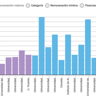 ¿Sabes cuánto ganan los docentes universitarios en el Ecuador?